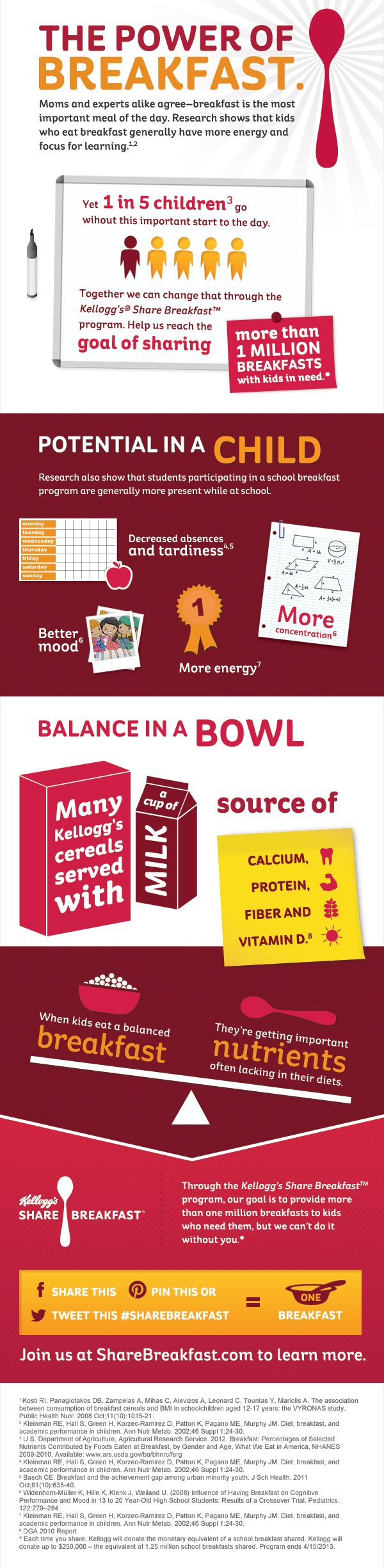 Kelloggs Share Breakfast Infographic #ShareBreakfast