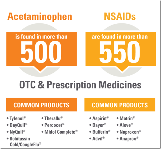 Safe use of OTC medications - 2. Take one product at a time #GutCheckAGA